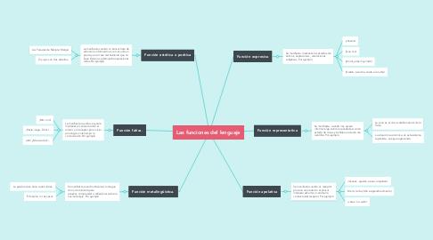 Mind Map: Las funciones del lenguaje