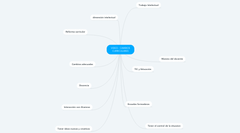 Mind Map: VIDEO:  CAMBIOS CURRICULARES
