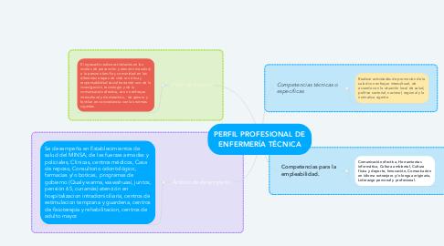 Mind Map: PERFIL PROFESIONAL DE ENFERMERÍA TÉCNICA