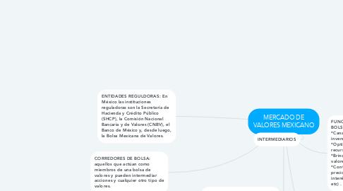 Mind Map: MERCADO DE VALORES MEXICANO