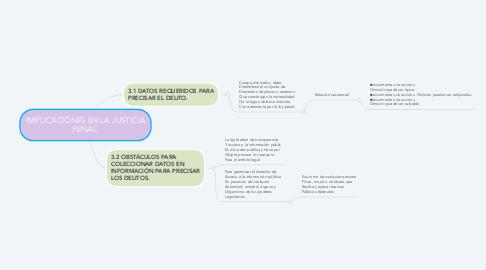 Mind Map: IMPLICACIÓNES EN LA JUSTICIA PENAL.