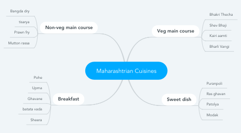 Mind Map: Maharashtrian Cuisines