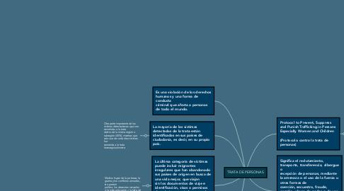 Mind Map: TRATA DE PERSONAS