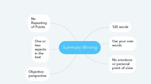 Mind Map: Summary Writing
