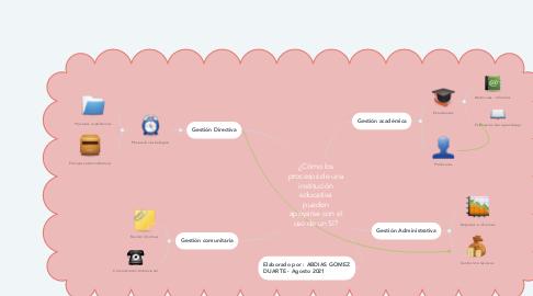 Mind Map: ¿Cómo los procesos de una institución educativa pueden apoyarse con el uso de un SI?
