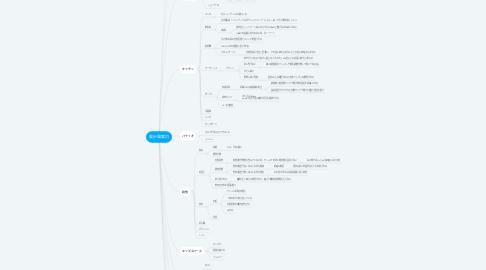 Mind Map: 展示場案内