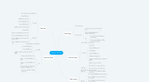 Mind Map: Chương 1: TỨ GIÁC