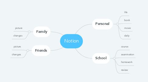 Mind Map: Notion