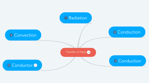 Mind Map: Transfer of Heat