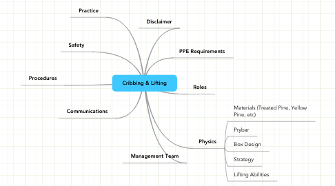 Mind Map: Cribbing & Lifting
