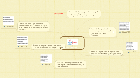 Mind Map: CLASES ENVOLVENTES