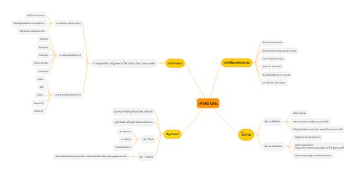 Mind Map: ศาสนาเชน