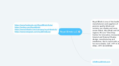 Mind Map: Royal Blinds LLC