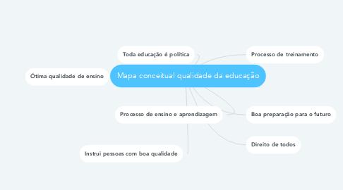 Mind Map: Mapa conceitual qualidade da educação
