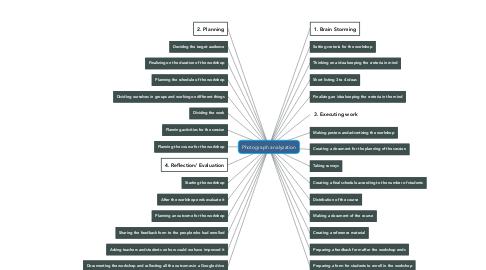 Mind Map: Photograph analyzation