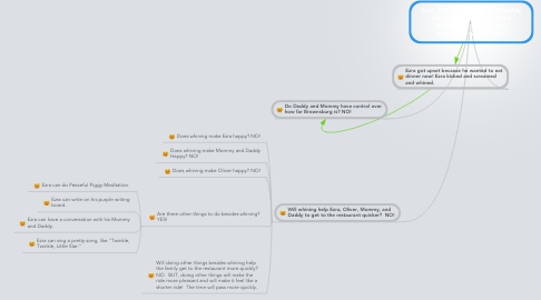 Mind Map: Ezra, Oliver, Mommy, and Daddy were 30 (thirty) miles from Brownsburg where the restaurant was located.