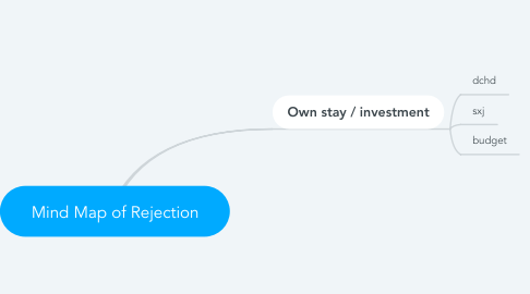 Mind Map: Mind Map of Rejection