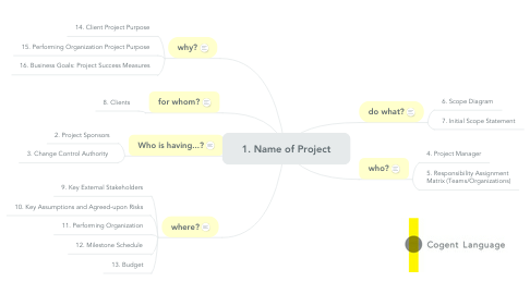 Mind Map: 1. Name of Project