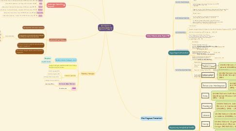 Mind Map: PERTUBUHAN BANGSA-BANGSA BERSATU (PBB) (1)