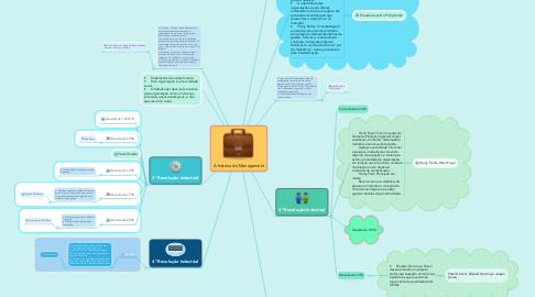 Mind Map: A história do Management