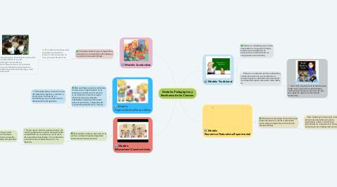 Mind Map: Modelos Pedagógicos y Enseñanza de las Ciencias.