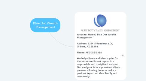Mind Map: Blue Dot Wealth Management