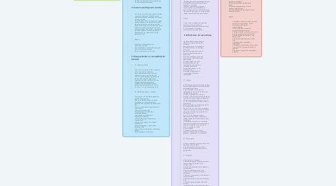 Mind Map: Necesidades Educativas
