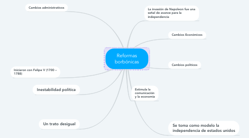 Mind Map: Reformas borbónicas