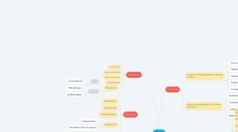 Mind Map: e-Salud