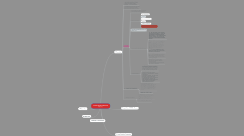 Mind Map: Matemática Financeira Básica