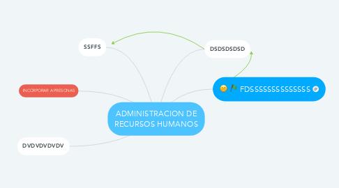 Mind Map: ADMINISTRACION DE RECURSOS HUMANOS