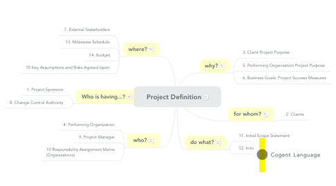 Mind Map: Project Definition