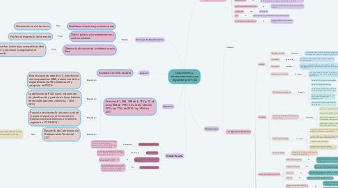 Mind Map: Lineamientos y recomendaciones para reglamentar el POD