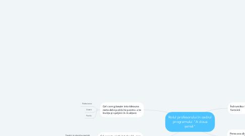 """Mind Map: Rolul profesorului în cadrul programului """"A doua șansă"""""""