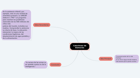 Mind Map: Cataclismo de Damocles
