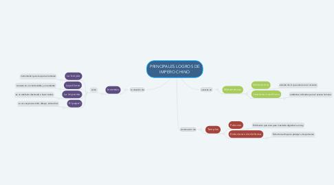 Mind Map: PRINCIPALES LOGROS DE IMPERO CHINO