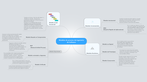 Mind Map: Modelos de proceso de Ingeniería de Software