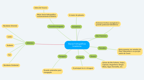Mind Map: Bacias hidrográficas brasileiras