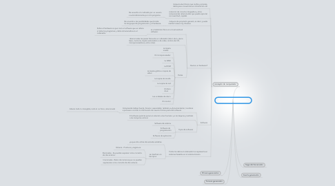 Mind Map: Evolución del computador