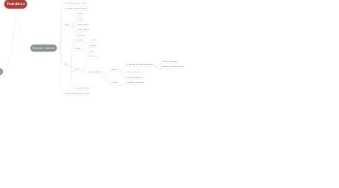 Mind Map: Presidencia