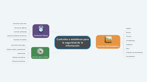 Mind Map: Controles a establecer para la seguridad de la información