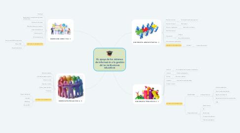 Mind Map: EL apoyo de los sistemas de información a la gestión de las instituciones educativas