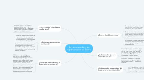 Mind Map: Ambiente escolar y los departamentos de apoyo.