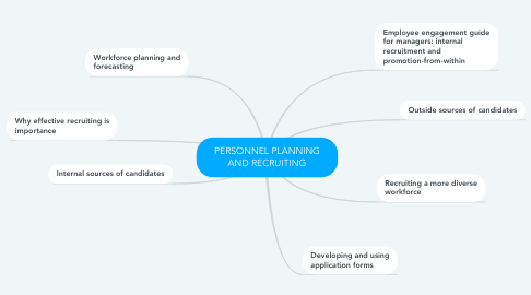 Mind Map: PERSONNEL PLANNING AND RECRUITING