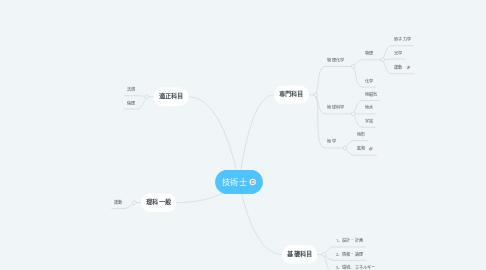 Mind Map: 技術士
