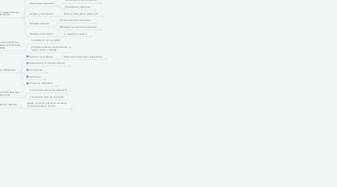Mind Map: PERSPECTIVA EDUCATIVA DE LAS  MATEMÁTICAS