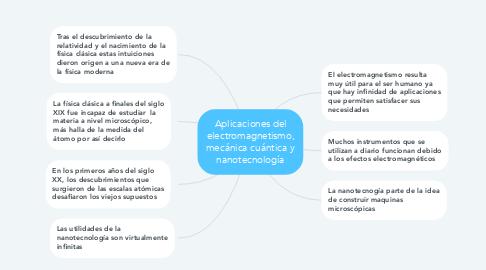 Mind Map: Aplicaciones del electromagnetismo, mecánica cuántica y nanotecnología