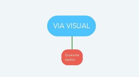 Mind Map: VIA VISUAL