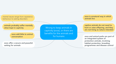 Mind Map: Wrong to keep animals in captivity (zoos), or there are benefits for the animals and for humans