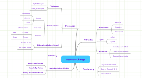 Mind Map: Attitude Change